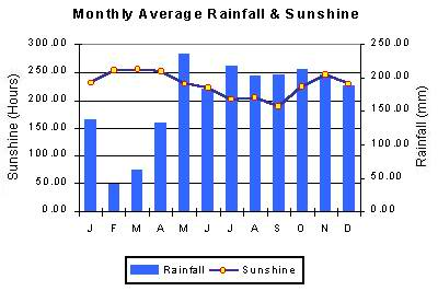 maldives average rainfall